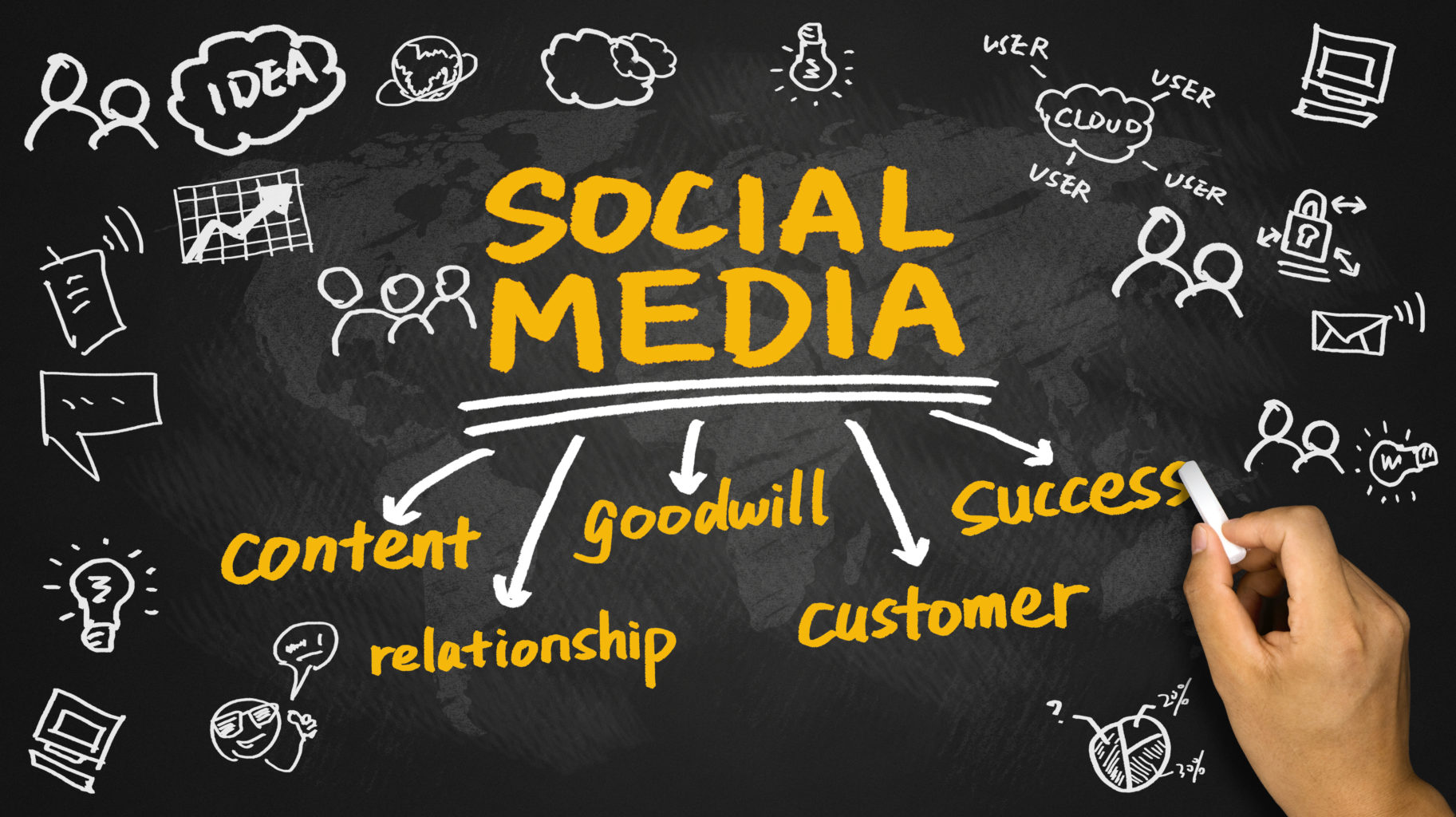 Social Media Fro Business